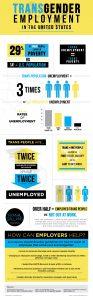 Transgender Employment
